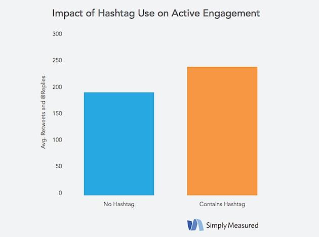 social media marketing_simply measure report2